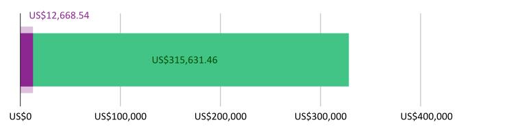 US$12,668.54  दान केले; US$315,631.46 उरलेले
