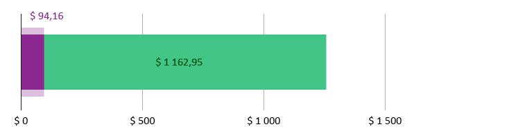 $ 94,16 brukt; $ 1 162,95 gjenstår