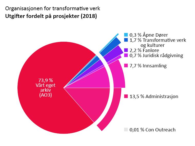 Utgifter fordelt på prosjekter: Vårt eget arkiv: 73,9 %. Åpne Dører: 0,3 %. Transformative verk og kulturer: 1,7 %. Fanlore: 2,2 %. Juridisk rådgivning: 0,7 %. Con Outreach: < 0,1 %. Administrasjon: 13,5 %. Innsamling: 7,7 %.
