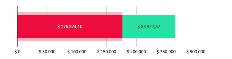 $ 176 374,10 brukt; $ 88 927,82 gjenstår