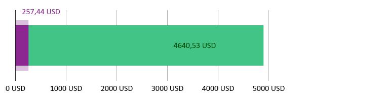 wydano 257 44 USD; pozostało 4 640,53 USD