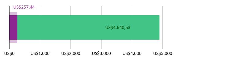 US$257,44 gastos; US$4.640,53 previstos