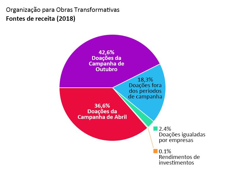 Receita da OTW: doações da Campanha de Abril: 36,6%, doações da Campanha de Outubro: 42,6%. doações fora dos períodos de campanha: 18,3%. doações igualadas por empresas: 2,4%. rendimentos de investimentos: 0,1%.