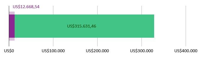 US$12.668,54  doados; US$315.631,46 previstos