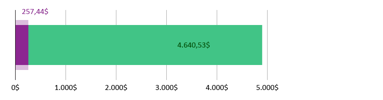 257,44$ gastos; sobram 4.640,53$