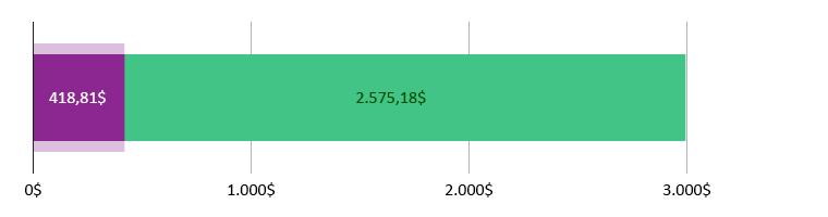 418,81$ gastos; sobram 2.575,18$