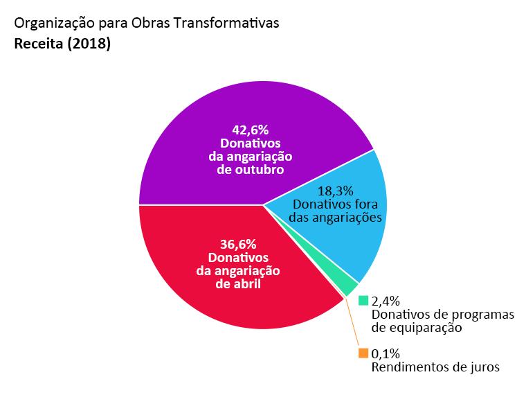 Receita da OTW: Donativos da angariação de abril: 36,6%. Donativos da angariação de outubro: 42,6%. Donativos fora das angariações: 18,3%. Donativos de programas de equiparação: 2,4%. Rendimentos de juros: 0,1%.