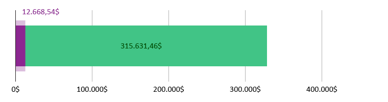 12.668,54$ doados; faltam 315.631,46$