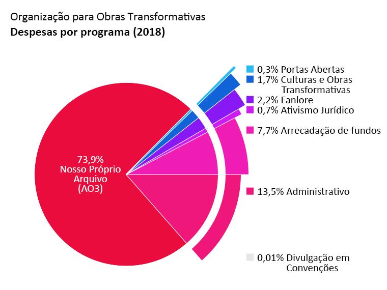 Despesas por programa: Archive of Our Own (AO3): 73,9%. Portas Abertas: 0,3%. Culturas e Obras Transformativas: 1,7%. Fanlore: 2,2%. Ativismo Jurídico: 0,7%. Divulgação em Convenções: <0,1%. Administrativo: 13,5%. Arrecadação de fundos: 7,7%.