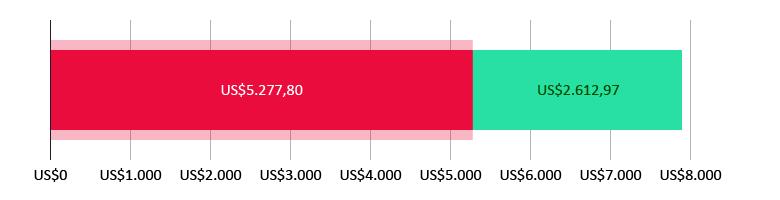 US$5.277,80 gastos; mais US$2.612,97 previstos