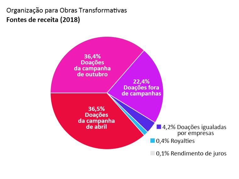 Receita da OTW: doações da campanha de abril: 36,5%. Doações da campanha de outubro: 36,4%. Doações fora de campanhas: 22,4%. Doações igualadas por empresas: 4,2%. Rendimento de juros: 0,1%. Royalties: 0,4%
