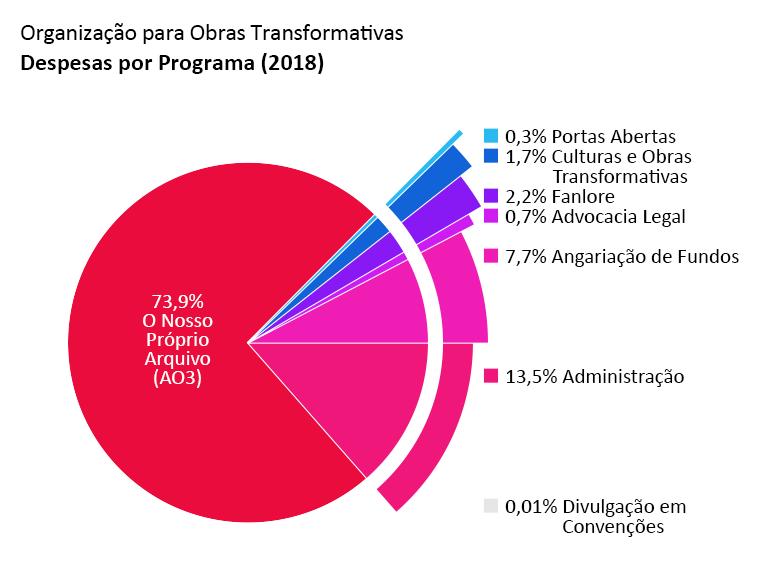 Despesas por programa: AO3: 73.9%. Portas Abertas: 0.3%. Culturas e Obras Transformativas: 1.7%. Fanlore: 2.2%. Advocacia Legal: 0.7%. Divulgação em Convenções: <0.1%. Administração: 13.5%. Angariação de Fundos: 7.7%.