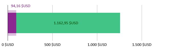 94,16$ USD cheltuiți; 1.162,95$ USD rămași