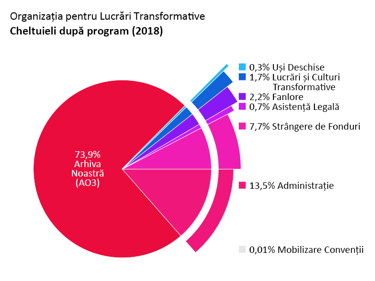 Cheltuieli după program: Archive of Our Own (Arhiva Noastră): 73,9%. Open Doors (Uși Deschise): 0,3%. Transformative Works and Cultures (Lucrări și Culturi Transformative): 1,7%. Fanlore: 2,2%. Legal Advocacy (Asistență Legală): 0,7%. Con Outreach (Mobilizare Convenții): <0,1%. Admin (Administrație): 13,5%. Fundraising (Strângere de Fonduri): 7,7%.