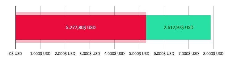 5.277,80$ USD cheltuiți; 2.612,97$ USD rămași