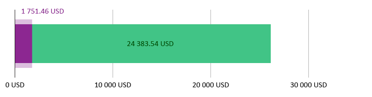 потрачено 1 751,46 USD; остаток 24 383,54 USD