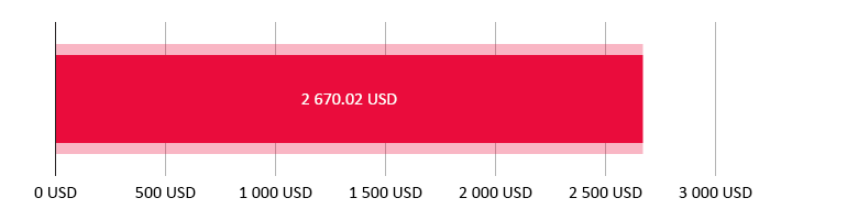 потрачено 2 670,02 USD; остаток 0 USD