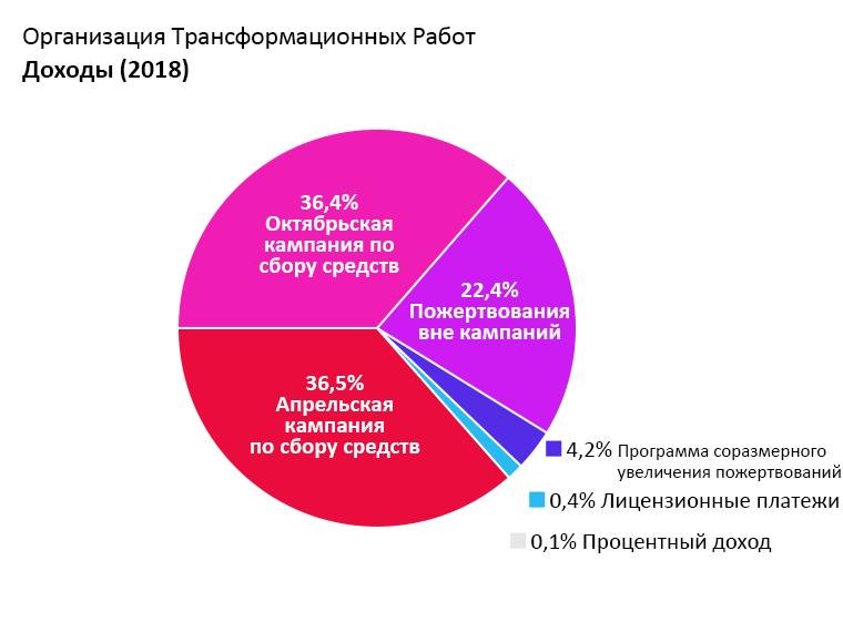 Доходы OTW: апрельская кампания по сбору средств: 36.5%. Октябрьская кампания по сбору средств: 36.4%. Пожертвования вне кампаний: 22.4%. Программа соразмерного увеличения пожертвований: 4.2%. прибыль по процентам: 0.1%. Лицензионные платежи: 0.4%