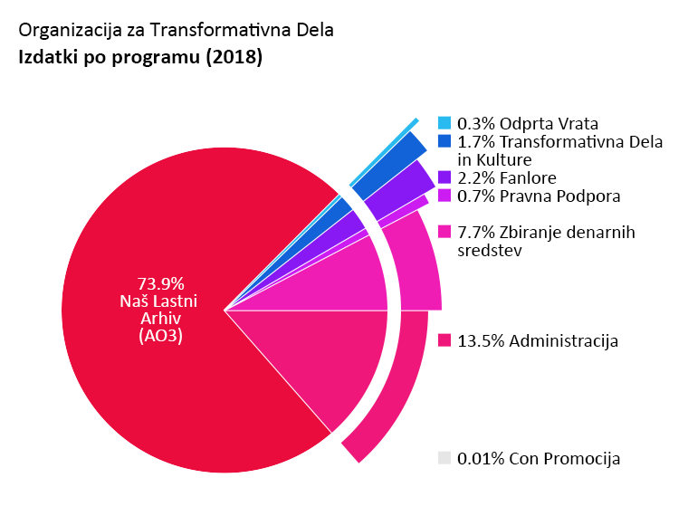 Izdatki po programu: Archive of Our Own - AO3 (Naš Lastni Arhiv): 73.9%. Open Doors (Odprta Vrata): 0.3%. Transformative Works and Cultures - TWC (Transformativna Dela in Kulture): 1.7%. Fanlore: 2.2%. Legal Advocacy (Pravna Podpora): 0.7%. Con Promocija: <0.1%. Administracija: 13.5%. Zbiranje denarnih sredstev: 7.7%.