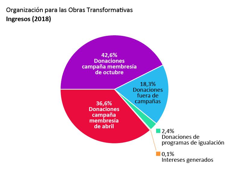 Ingresos de la OTW: Donaciones campaña membresía de abril: 36,6%. Donaciones campaña membresía de octubre: 42,6%. Donaciones fuera de campañas: 18,3%. Donaciones de programas de igualación: 2,4%. Intereses generados: 0,1%.