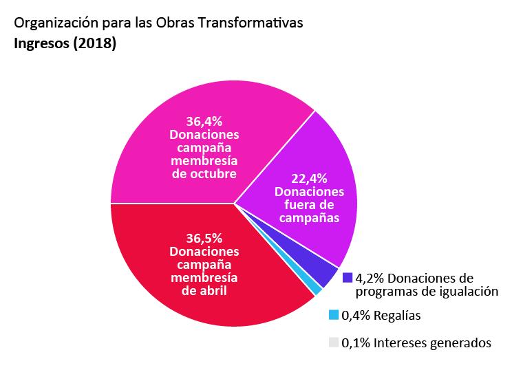 Ingresos de la OTW: Donaciones de la campaña de membresía de abril: 36,5%. Donaciones de la campaña de membresía de octubre: 36,4%. Donaciones fuera del periodo de campañas: 22,4%. Donaciones de programas de igualación: 4,2%. Ingresos por intereses: 0,1%. Regalías: 0,4%