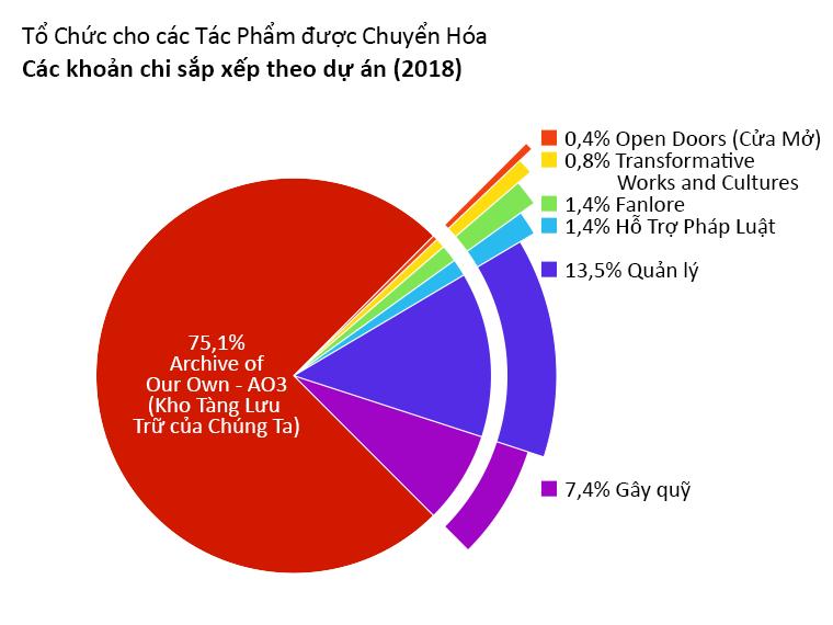 Các khoản chi sắp xếp theo dự án: Archive of Our Own (Kho Tàng Lưu Trữ của Chúng Ta): 75,1%. Open Doors (Cửa Mở): 0,4%. Transformative Works and Cultures (Những Tác Phẩm và Văn Hóa được Biến Đổi): 0,8%. Fanlore: 1,4%. Hỗ Trợ Pháp Luật: 1,4%. Quản lý 13,5%. Gây quỹ: 7,4%.