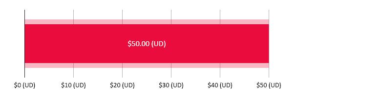 $50.00 (UD) wedi'i wario; $0.00 (UD) ar ôl