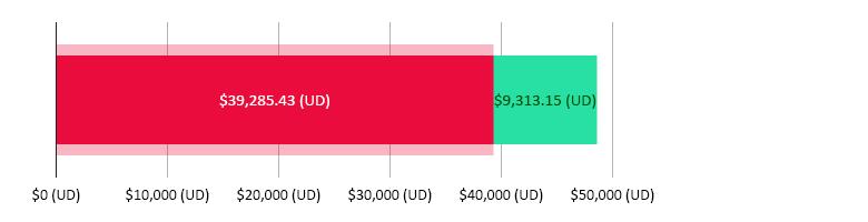 $39,285.43 (UD) wedi'i wario; $9,313.15 (UD) ar ôl