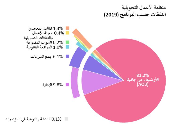 النفقات حسب البرنامج: الأرشيف من جانبنا: 81.2%، الأبواب المفتوحة: 0.2%، مجلة الأعمال والثقافات التحويلية: 0.4%، مشروع تقاليد المعجبين: 1.3%، المرافعة القانونية: 1.0%، الدعاية والتوعية في المؤتمرات: 0.1%، الإدارة: 9.8%، جمع التبرعات: 6.1%