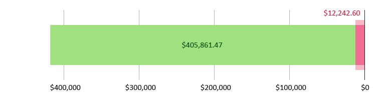صُرِفَ 12,242.60 دولار أمريكي؛ وتَبَقّى 405,861.47 دولار أمريكي