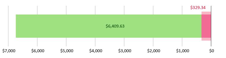 صُرِفَ 329.34 دولار أمريكي؛ وتَبَقّى 6,409.63 دولار أمريكي
