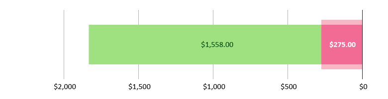 صُرِفَ 275.00 دولاراً أمريكياً؛ وتَبَقّى 1,558.00 دولاراً أمريكياً
