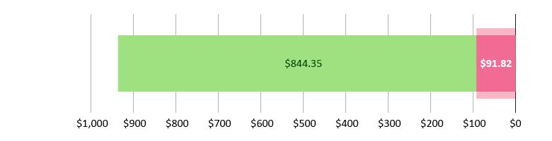 صُرِفَ 91.82 دولار أمريكي؛ وتَبَقّى 844.35 دولار أمريكي