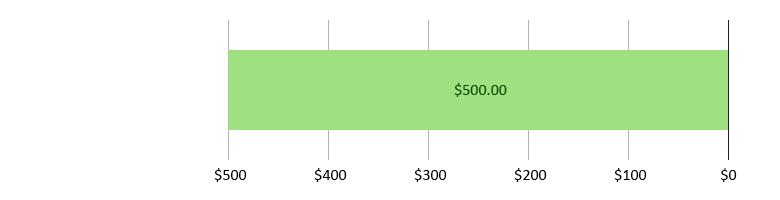 صُرِفَ 0 دولار أمريكي؛ وتَبَقّى 500.00 دولار أمريكي