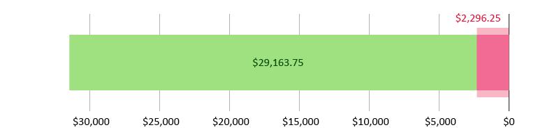 صُرِفَ 2,296.25 دولار أمريكي؛ وتَبَقّى 29,163.75 دولار أمريكي