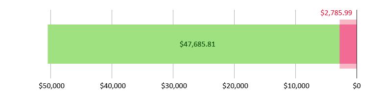 صُرِفَ 2,785.99 دولار أمريكي؛ وتَبَقّى 47,685.81 دولار أمريكي