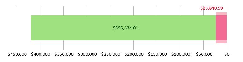 تم جمع 23,840.99 دولار أمريكي؛ تبقّى 395,634.01 دولار أمريكي