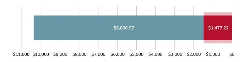 تم صرف 1,477.22 دولار أمريكي؛ تبقّى 8,896.97 دولار أمريكي