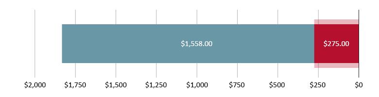 تم صرف 275.00 دولار أمريكي؛ تبقّى 1,558.80 دولار أمريكي