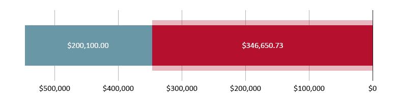 تم التّبرع بـ 346,650.73 دولار أمريكي؛ تبقّى 200,100.00 دولار أمريكي