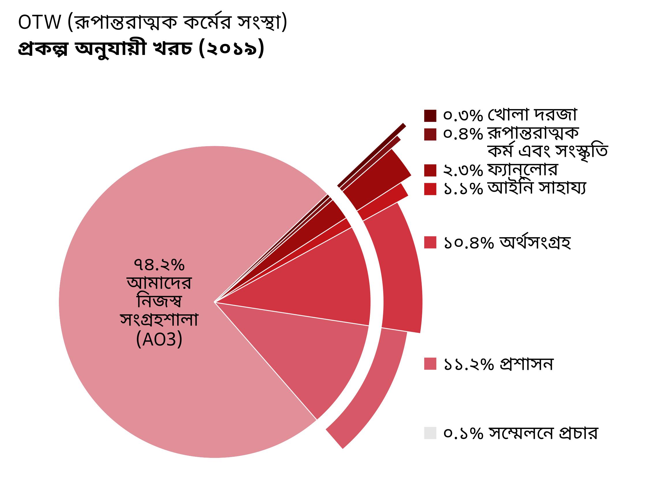 প্রকল্প অনুযায়ী খরচ: Archive of Our Own- AO3(আমাদের নিজস্ব সংগ্রহশালা): ৭৪.২%। Open Doors(খোলা দরজা): ০.৩%। Transformative Works and Cultures- TWC(রূপান্তরাত্মক কর্ম ও সংস্কৃতি): ০.৪%। Fanlore(ফ্যান্লোর): ২.৩%। Legal Advocacy(আইনি সাহায্য): ১.১%।  Con Outreach(সম্মেলনে প্রচার): ০.১%। Admin(প্রশাসন): ১১.২%। Fundraising(অর্থসংগ্রহ): ১০.৪%।