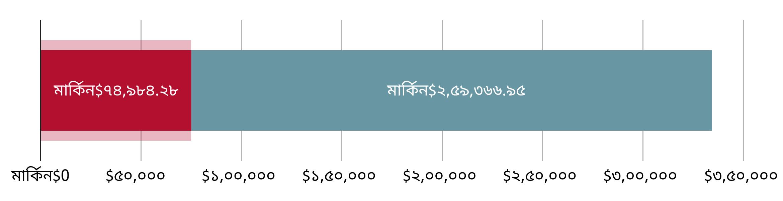 মার্কিন$৭৪,৯৮৪.২৮ খরচ হয়েছে; মার্কিন$২৫৯,৩৬৬.৯৫ হাতে রয়েছে