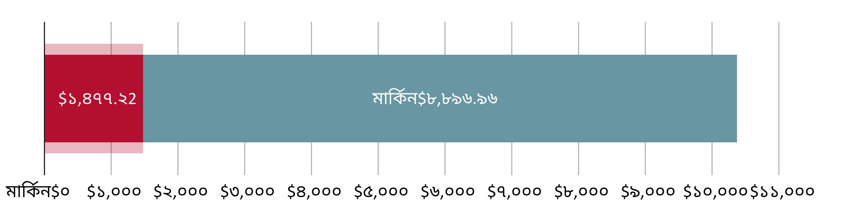মার্কিন$১,৪৭৭.২২ খরচ হয়েছে; মার্কিন$৮,৮৯৬.৯৭ হাতে রয়েছে