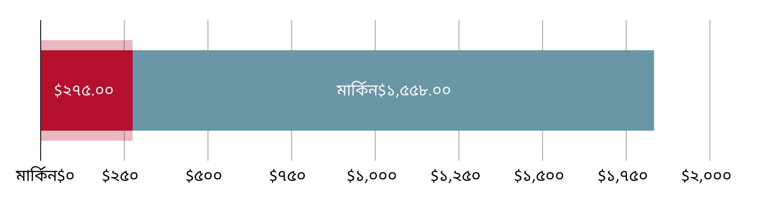 মার্কিন$২৭৫.০০ খরচ হয়েছে; মার্কিন$১,৫৫৮.৮০ হাতে রয়েছে