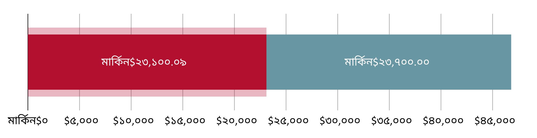 মার্কিন$২৩,১০০.০৯ খরচ হয়েছে; মার্কিন$৪৬,৮০০.০০ হাতে রয়েছে