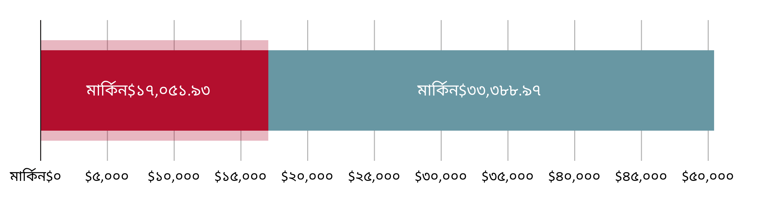 মার্কিন$১৭,০৫১.৯৩ খরচ হয়েছে; মার্কিন$৩৩,৩৮৮.৯৭ হাতে রয়েছে