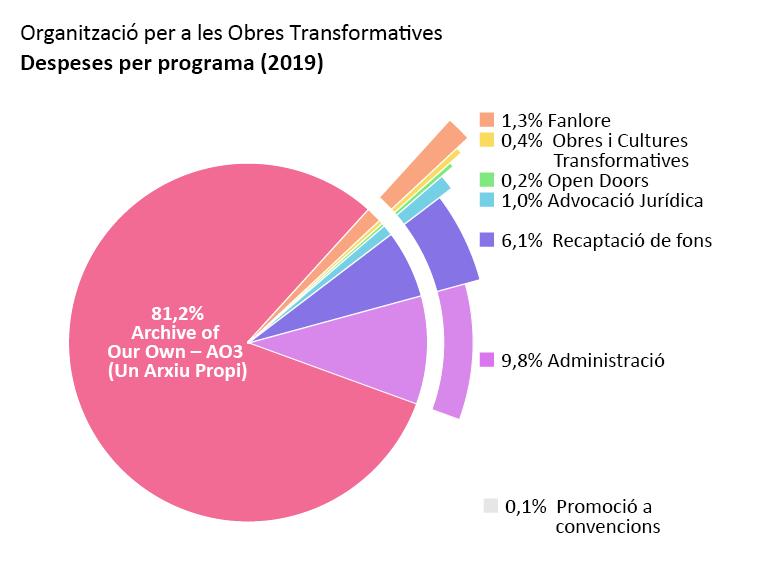 Despeses per programa: Archive of Our Own: 81,2%. Open Doors: 0,2%. Obres i Cultures Transformatives: 0,4%. Fanlore: 1,3%. Advocació Jurídica: 1,0%.Difusió a convencions: <0,1%. Administració: 9,8%. Recaptació de fons: 6,1%.