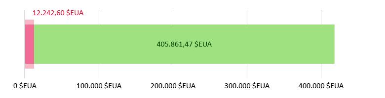 12.242,60 dòlars EUA gastats; 405.861,47 dòlars EUA restants