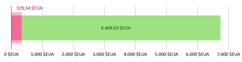 329,34 dòlars EUA gastats; 6.409,63 dòlars EUA restants