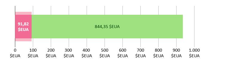 91,82 dòlars EUA gastats; 844,35 restants